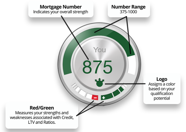 How-Your-Mortgage-Number-Works-shape.png